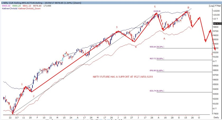 NIFTY FUTURE DAILY CHART-250917.jpg