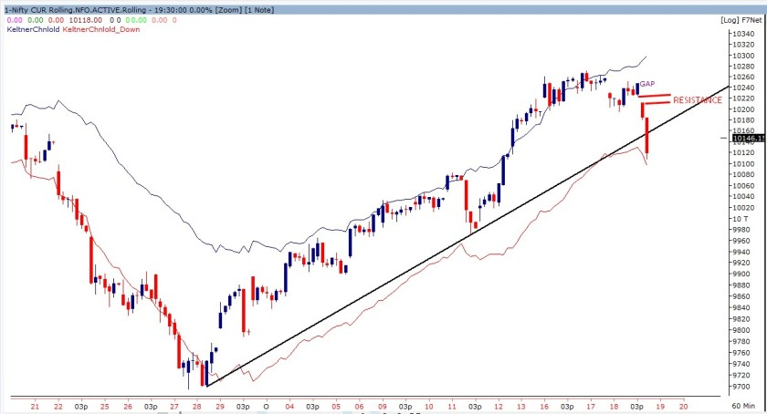 Nifty future 60 min chart -191017