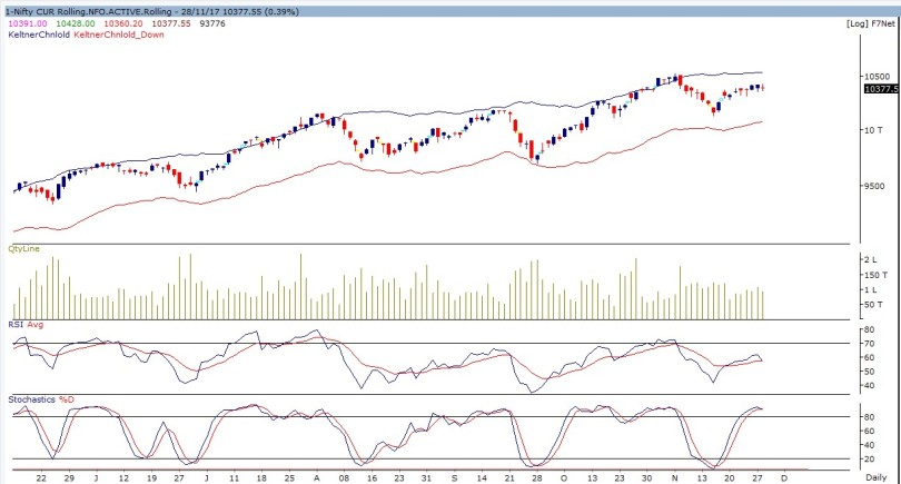 nifty future daily-281117