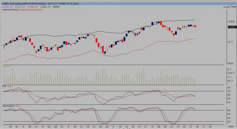 nifty future daily-301117