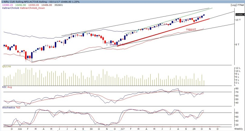 nifty future weekly 031117