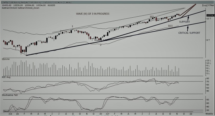 NIFTY FUTURE WEEKLY-101117