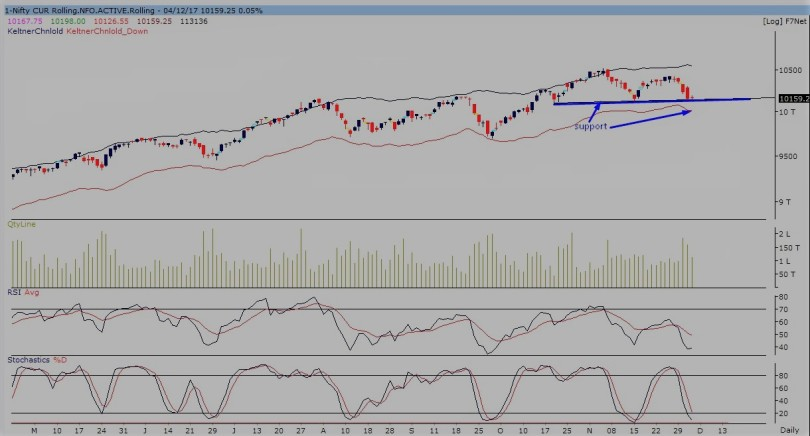 nifty future daily -041217