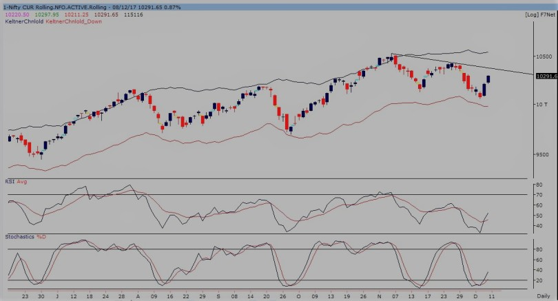 nifty future daily chart-081217