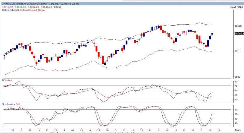nifty future daily chart-111217