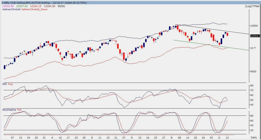 nifty future daily chart-121217