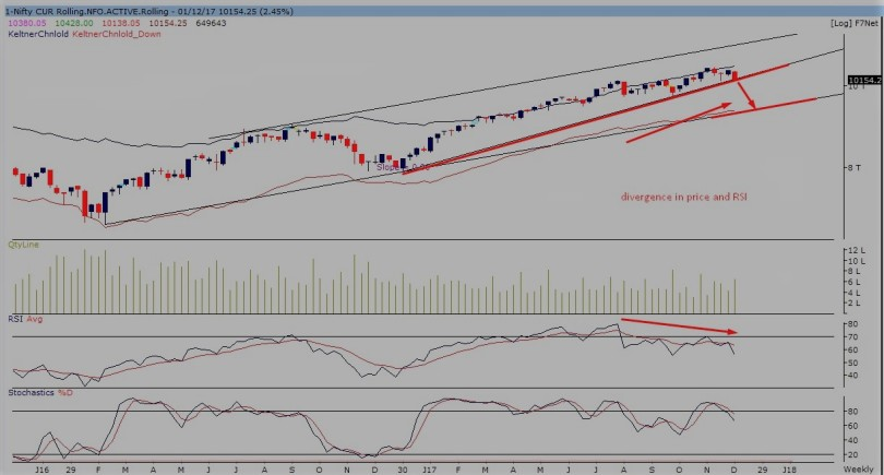 nifty future weekly -011217