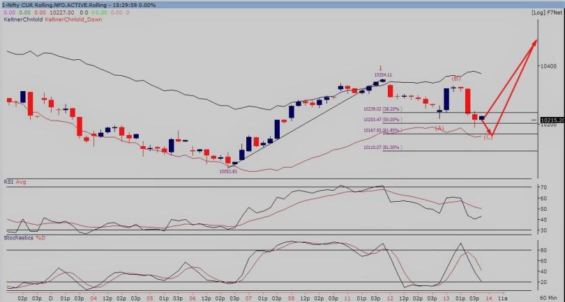 nifty future60-min chart 131217