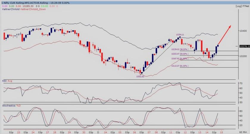 nifty future60-min chart 141217