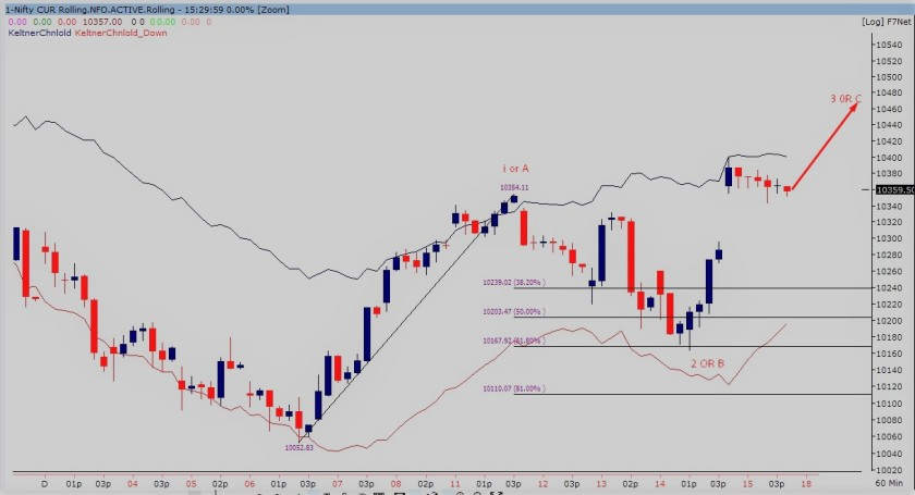 nifty future60-min chart 151217