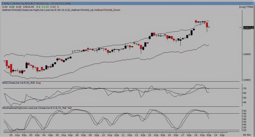 nifty future-60 min chart