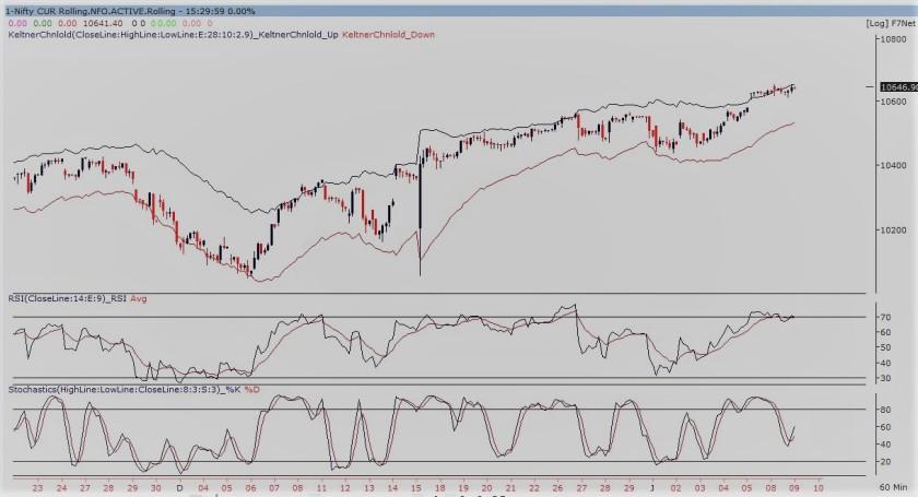 nifty future 60-min chart090118