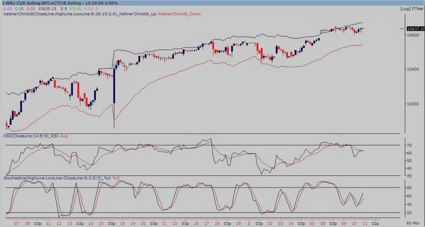 nifty future 60-min chart100118