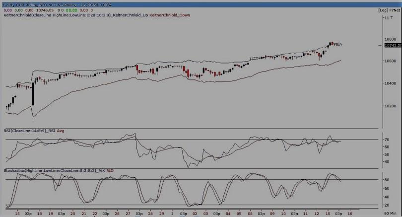 nifty future 60-min chart150118