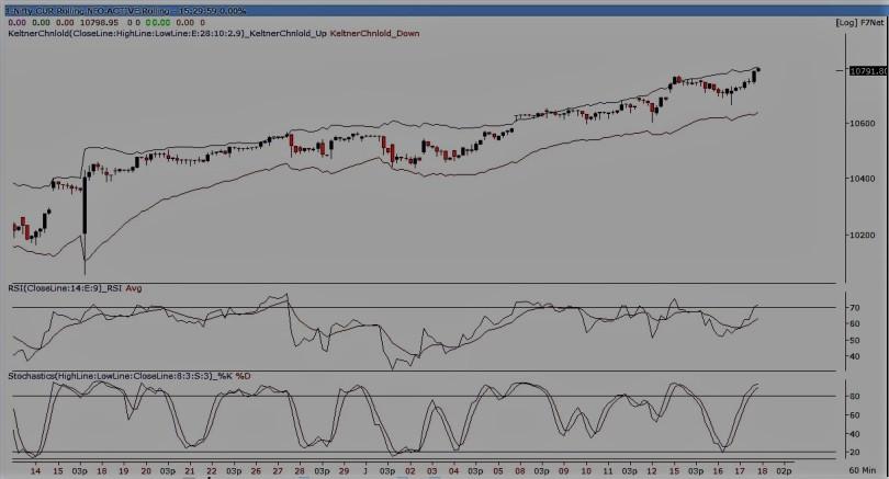 nifty future 60-min chart170118