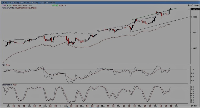 nifty future-60 min chart190118