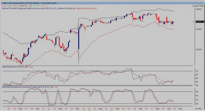 nifty future60-min chart 020118.