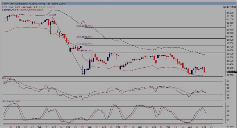 nifty future 60-min chart 210218