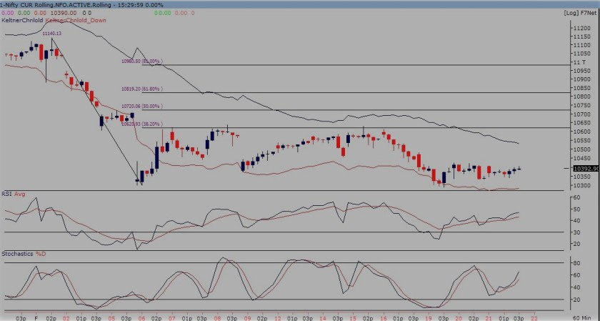 nifty future 60-min chart 220218