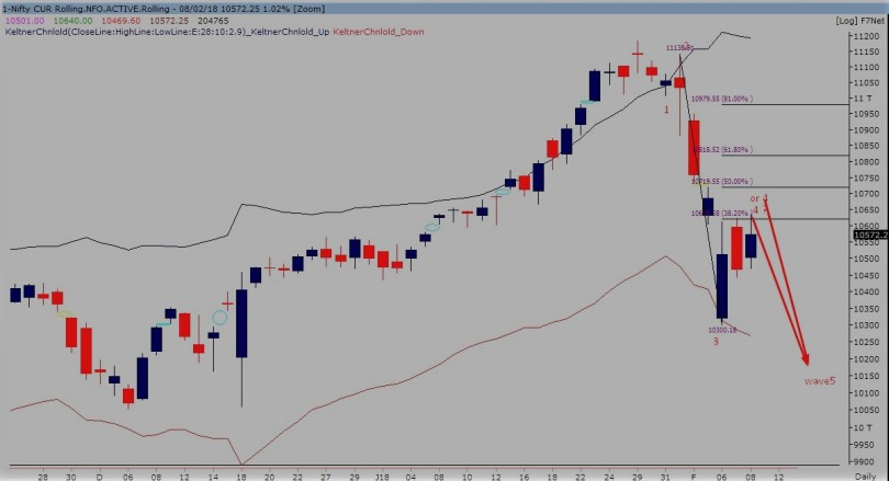 nifty future daily chart 080218
