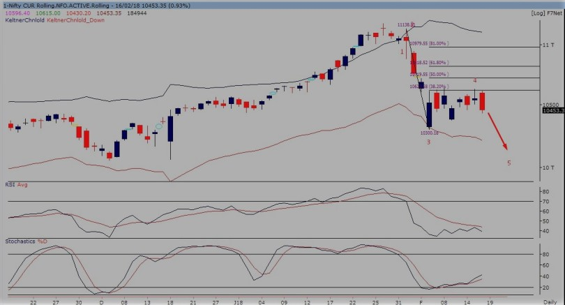 nifty future daily chart 190218