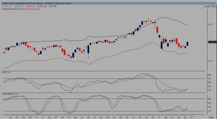 nifty future daily chart 260218