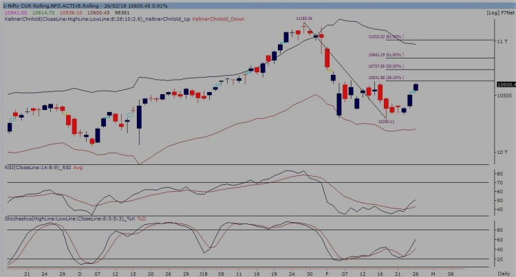 nifty future daily chart 270218